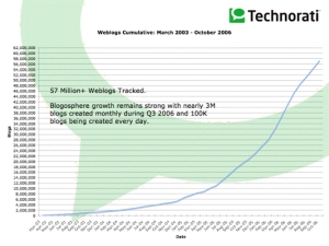 Technorati Graph