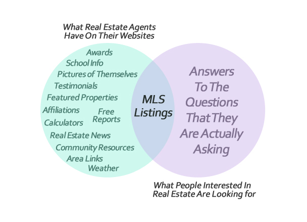 InfoGraph RE Agent Site